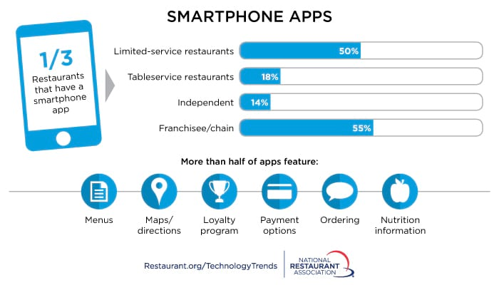 restaurant pos apps